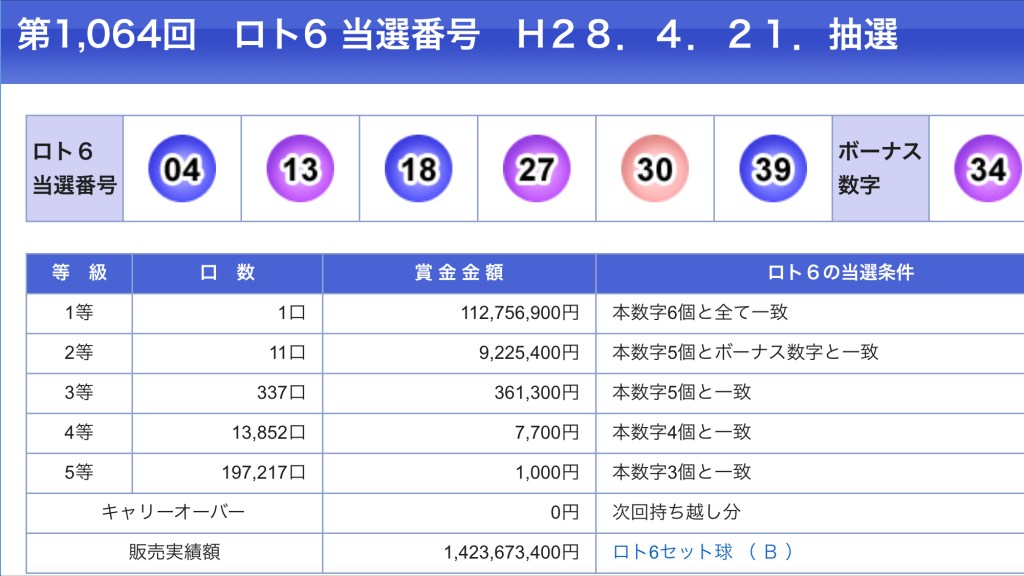 4月21日のLOTO6の当選数字